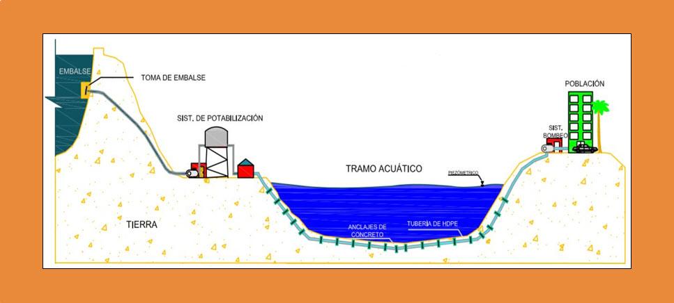 Acueducto Submarino1