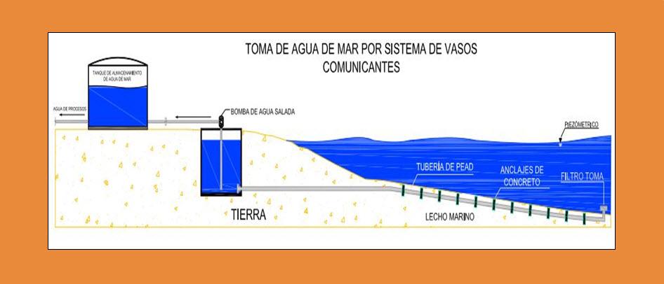 Toma-Submarina