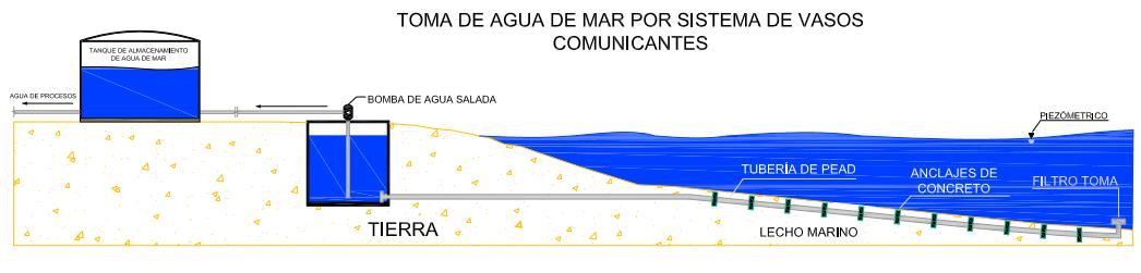 Underwater hdpe pipes in seawater inlet elinsubca c a for Toma de agua