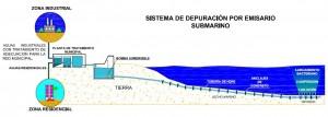 Emisario Submarino, tuberias en polietileno, acueductos, Instalacion